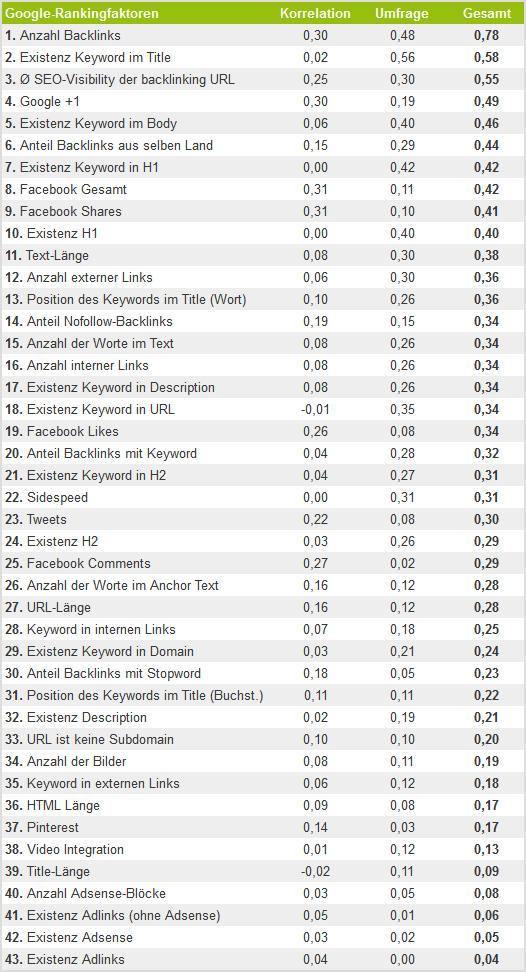 Google Rankingfaktoren 2013