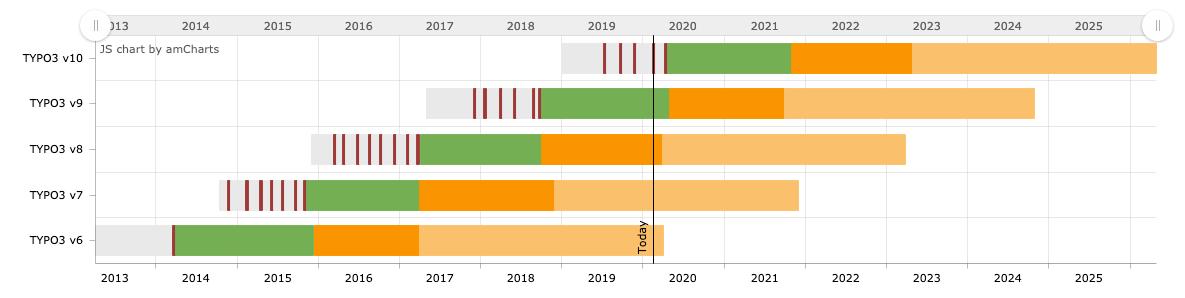 TYPO3 CMS Roadmap 2020