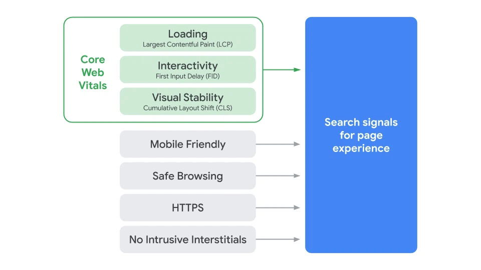 Google Page-Experience Rankingfaktoren